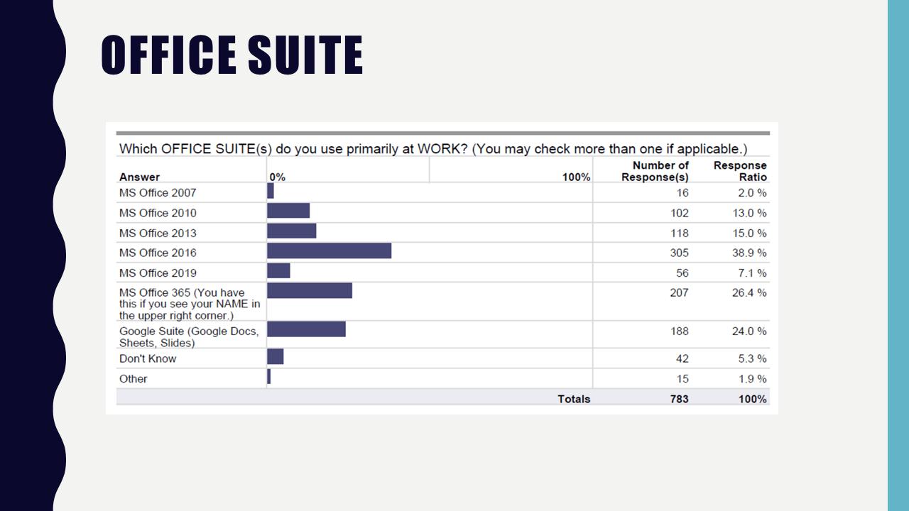 survey results - office suite