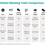 Choosing an Online Meetings & Presentations Platform